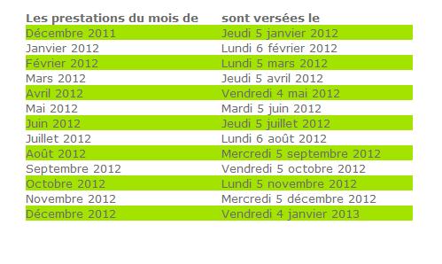 CAF: Le calendrier des paiements mensuels 2012